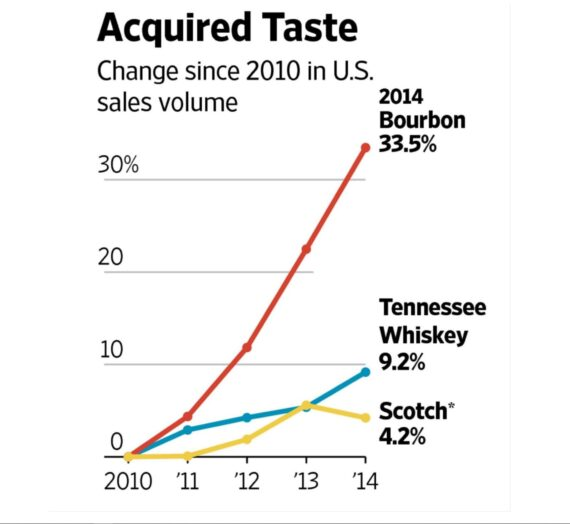 Bourbon's Recent Rise In Popularity